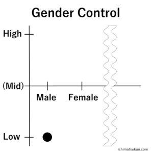 GenderControl