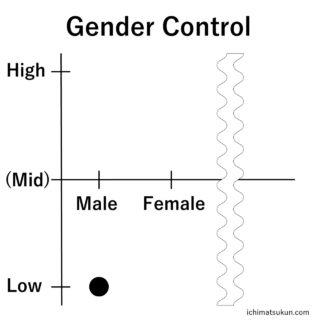 性別を調節するという概念。いちまつ君の性別は?