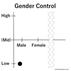 性別を調節すると言う概念。いちまつ君の性別は?